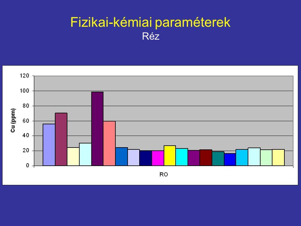 Fizikai-kémiai paraméterek Cink