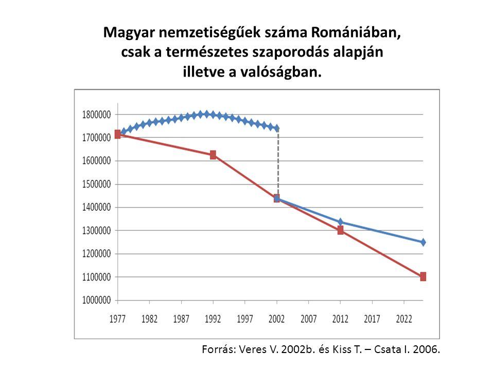 Magyar nemzetiségűek száma Romániában, csak a természetes szaporodás alapján illetve a valóságban. Forrás: Veres V. 2002b. és Kiss T. – Csata I. 2006.
