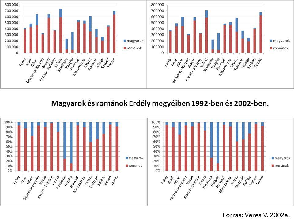 Magyarok és románok Erdély megyéiben 1992-ben és 2002-ben. Forrás: Veres V. 2002a.