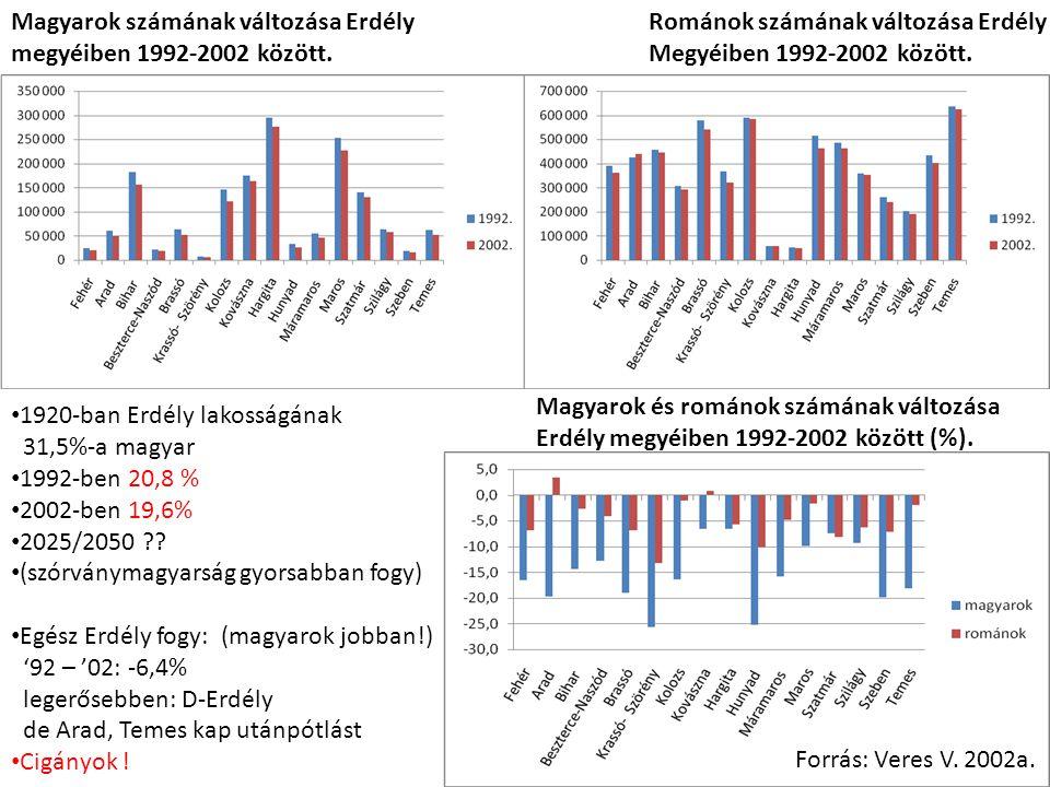 Magyarok számának változása Erdély megyéiben 1992-2002 között. Románok számának változása Erdély Megyéiben 1992-2002 között. Forrás: Veres V. 2002a. M