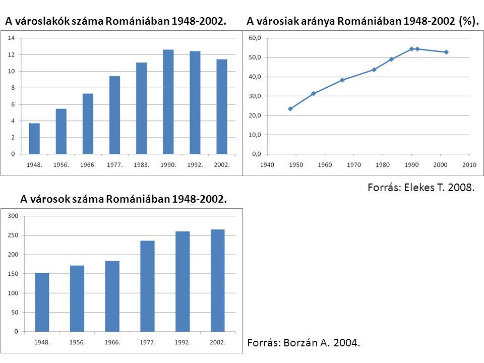 A városiak aránya Romániában 1948-2002 (%).A városlakók száma Romániában 1948-2002. A városok száma Romániában 1948-2002. Forrás: Borzán A. 2004. Forr