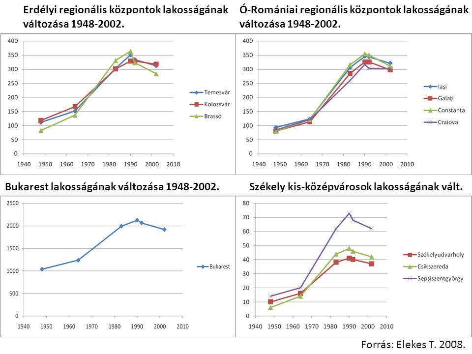 Erdélyi regionális központok lakosságának változása 1948-2002. Forrás: Elekes T. 2008. Ó-Romániai regionális központok lakosságának változása 1948-200