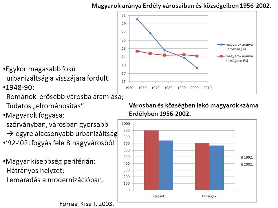 Magyarok aránya Erdély városaiban és községeiben 1956-2002. Városban és községben lakó magyarok száma Erdélyben 1956-2002. Forrás: Kiss T. 2003. Egyko