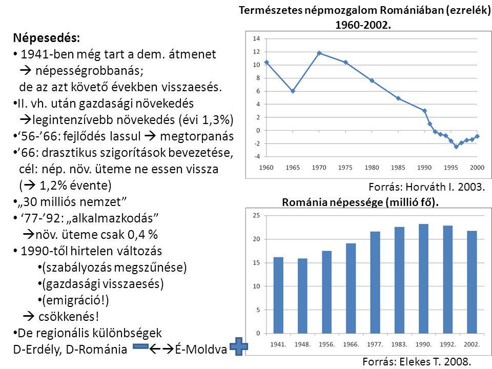 Románia népessége (millió fő). Forrás: Elekes T. 2008. Népesedés: 1941-ben még tart a dem. átmenet  népességrobbanás; de az azt követő években vissza