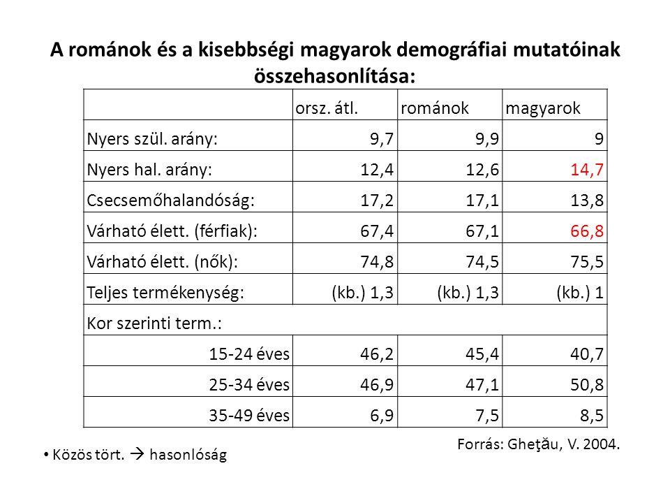 A románok és a kisebbségi magyarok demográfiai mutatóinak összehasonlítása: orsz. átl.románokmagyarok Nyers szül. arány:9,79,99 Nyers hal. arány:12,41