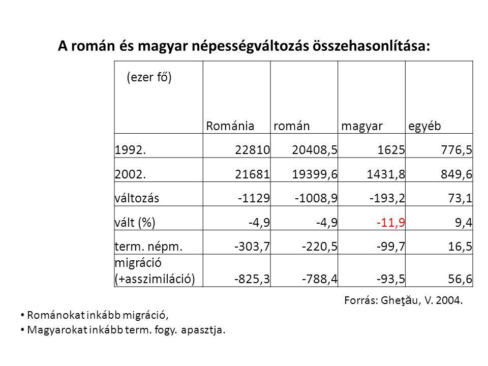 A román és magyar népességváltozás összehasonlítása: (ezer fő) Románia román magyar egyéb 1992.2281020408,51625776,5 2002.2168119399,61431,8849,6 változás-1129-1008,9-193,273,1 vált (%)-4,9 -11,99,4 term.
