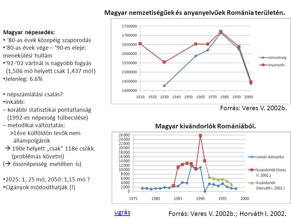 Magyar nemzetiségűek és anyanyelvűek Románia területén. Forrás: Veres V. 2002b. Magyar népesedés: '80-as évek közepéig szaporodás '80-as évek vége – '