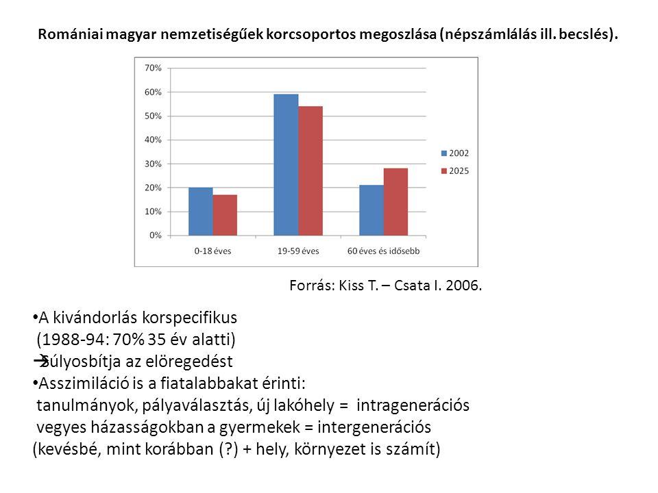 Romániai magyar nemzetiségűek korcsoportos megoszlása (népszámlálás ill. becslés). Forrás: Kiss T. – Csata I. 2006. A kivándorlás korspecifikus (1988-
