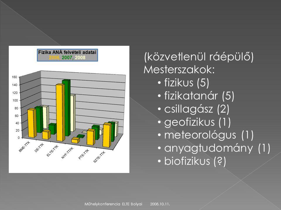 2008.10.11.Műhelykonferencia ELTE Bolyai (közvetlenül ráépülő) Mesterszakok: fizikus (5) fizikatanár (5) csillagász (2) geofizikus (1) meteorológus (1) anyagtudomány (1) biofizikus ( )