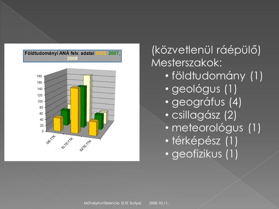 2008.10.11.Műhelykonferencia ELTE Bolyai (közvetlenül ráépülő) Mesterszakok: földtudomány (1) geológus (1) geográfus (4) csillagász (2) meteorológus (1) térképész (1) geofizikus (1)