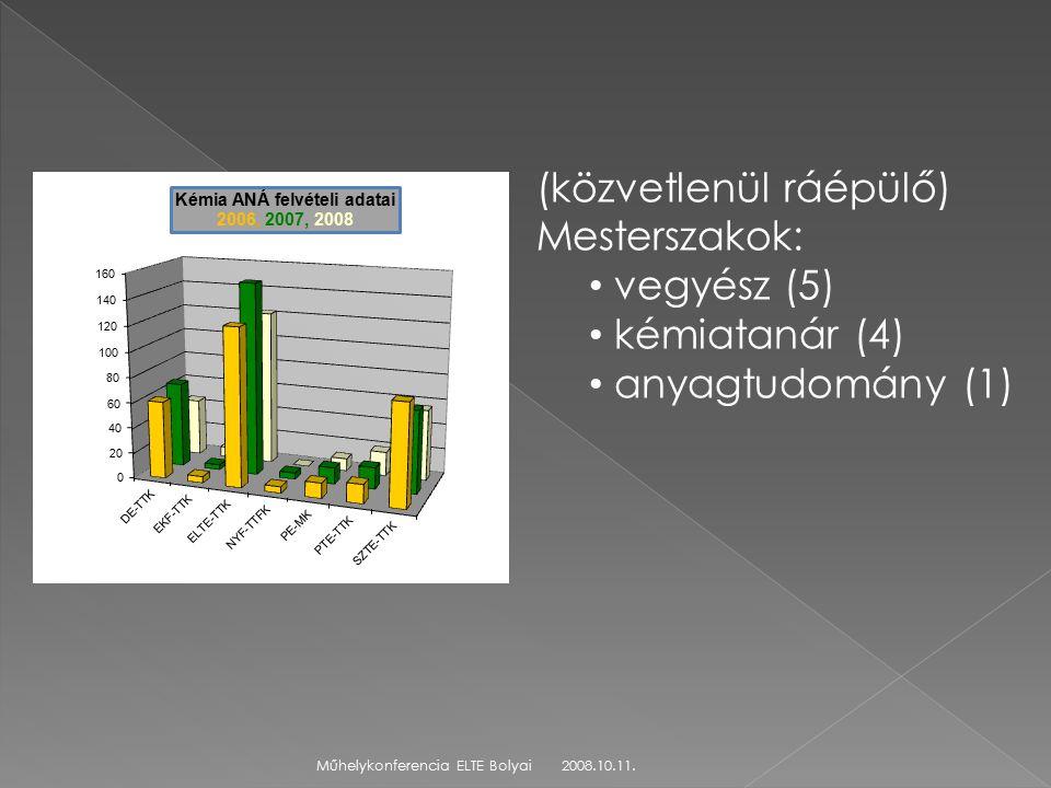 2008.10.11.Műhelykonferencia ELTE Bolyai (közvetlenül ráépülő) Mesterszakok: vegyész (5) kémiatanár (4) anyagtudomány (1)