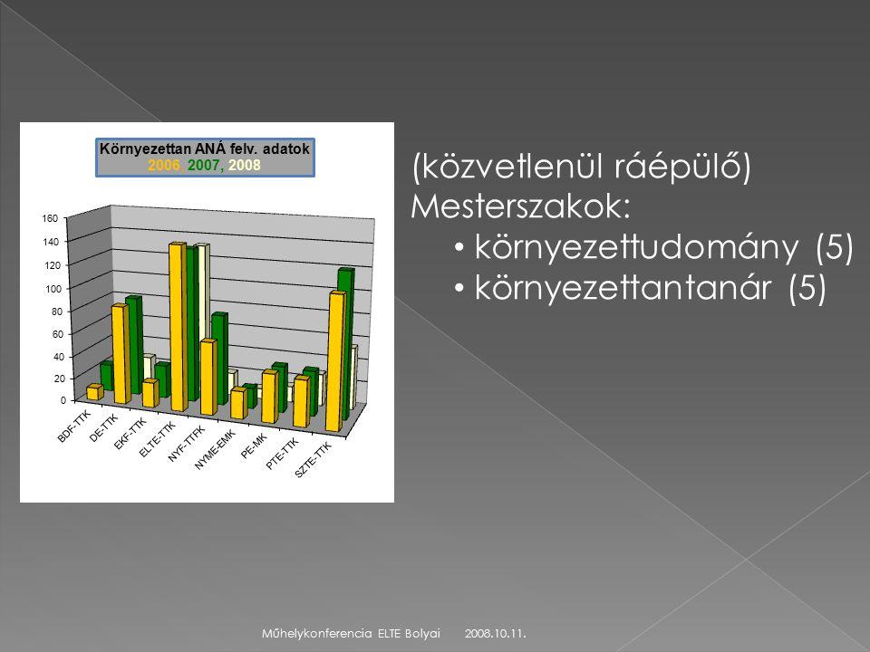 2008.10.11.Műhelykonferencia ELTE Bolyai (közvetlenül ráépülő) Mesterszakok: környezettudomány (5) környezettantanár (5)
