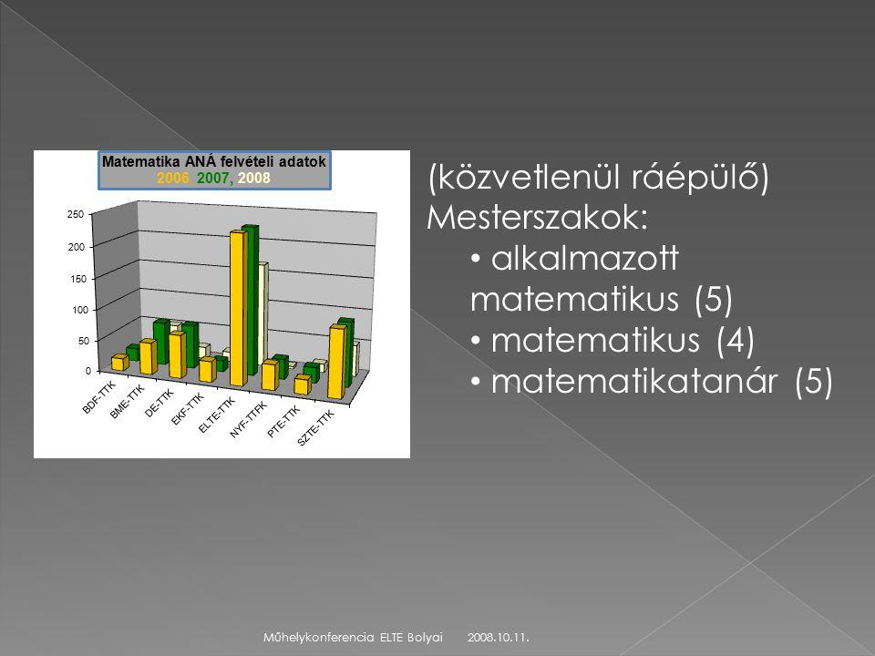 2008.10.11.Műhelykonferencia ELTE Bolyai (közvetlenül ráépülő) Mesterszakok: alkalmazott matematikus (5) matematikus (4) matematikatanár (5)