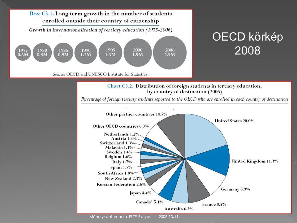 2008.10.11.Műhelykonferencia ELTE Bolyai OECD körkép 2008