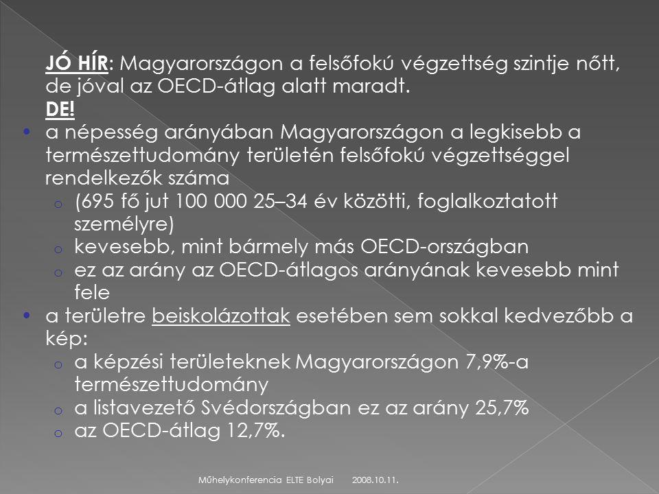 2008.10.11.Műhelykonferencia ELTE Bolyai JÓ HÍR : Magyarországon a felsőfokú végzettség szintje nőtt, de jóval az OECD-átlag alatt maradt.