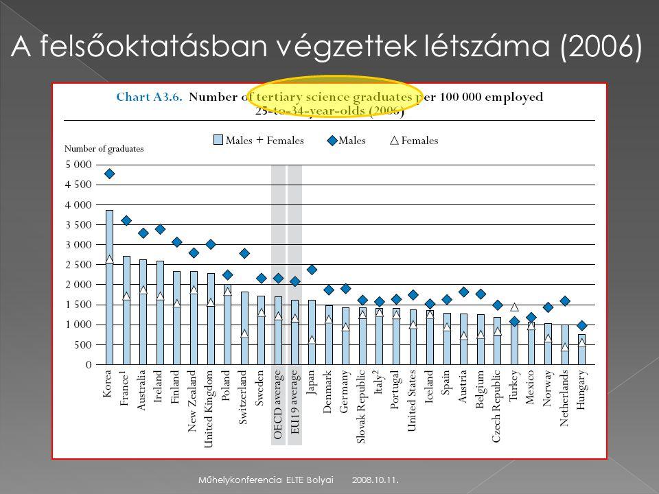 2008.10.11.Műhelykonferencia ELTE Bolyai A felsőoktatásban végzettek létszáma (2006)