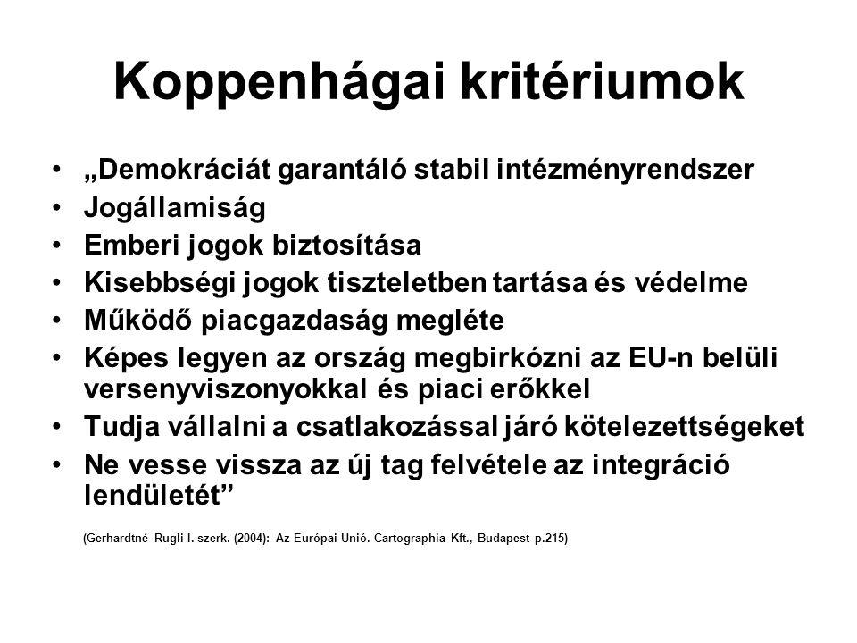 """Koppenhágai kritériumok """"Demokráciát garantáló stabil intézményrendszer Jogállamiság Emberi jogok biztosítása Kisebbségi jogok tiszteletben tartása és védelme Működő piacgazdaság megléte Képes legyen az ország megbirkózni az EU-n belüli versenyviszonyokkal és piaci erőkkel Tudja vállalni a csatlakozással járó kötelezettségeket Ne vesse vissza az új tag felvétele az integráció lendületét (Gerhardtné Rugli I."""