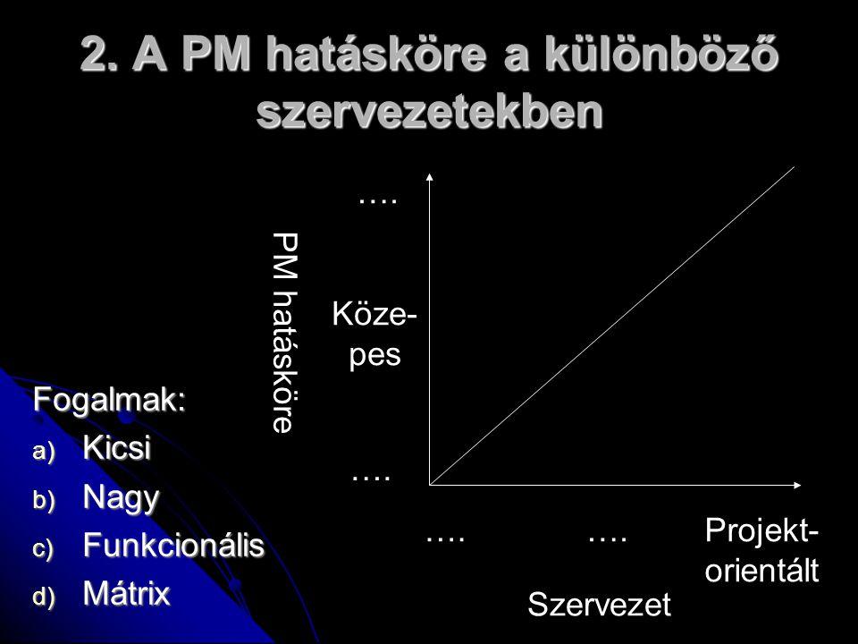 2. A PM hatásköre a különböző szervezetekben Fogalmak: a) Kicsi b) Nagy c) Funkcionális d) Mátrix …. Projekt- orientált Szervezet …. Köze- pes PM hatá