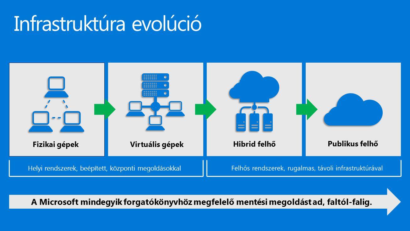 Komplex HA / DR / mentés / archiválás forgatókönyv Hyper-V Failover Cluster 1 Hyper-V Guest Cluster 2 } Központosított DPM mentés / archiválás 6 Egyszerű Windows Server Backup mentés 5 Azure Backup integráció 7 Szervezett és direkt Hyper-V, VMware VM, SAN és fizikai gép replikáció, helyi- helyi, helyi-Azure viszonylatokban 4 Hyper-V Replica és/vagy Multi-site Cluster helyi-helyi viszonylatban 3 Integrált helyi / Azure tárolóhardver - StorSimple 8