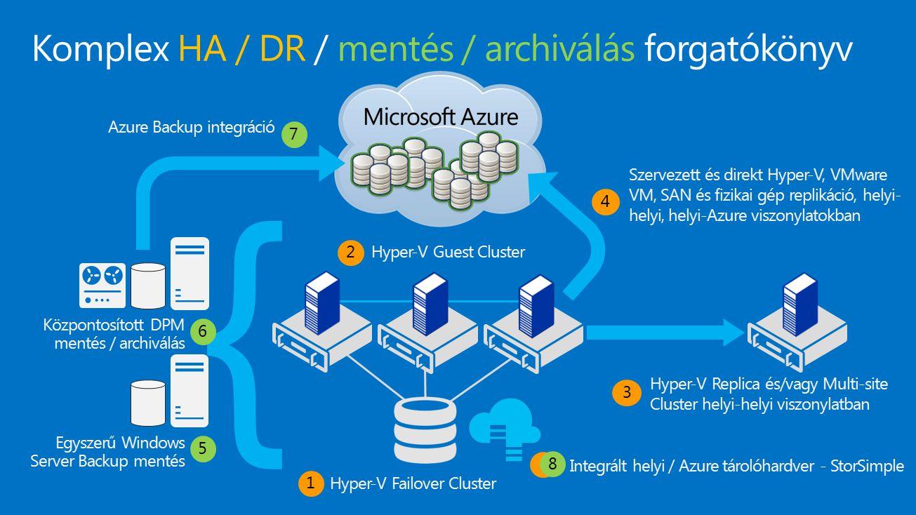Belső Azure VM mentés Optimalizált, minimális behatás a futó VM-eken Leállítás nélkül használható Alkalmazásszintű konzisztencia (Windows) Fájlszintű konzisztencia (Linux) Korlát nélkül skálázható, több VM mentés egyszerre Inkrementális mentés Automatikus a bővítmény telepítése a VM alá Egyetlen felügyeleti eszköz a portálon Részletes állapotkövetés Házirendalapú mentés / megtartás Időzített vagy azonnali mentés Visszaállítási pontok automatizált kezelése Mentések megtartása, VM törlés után is