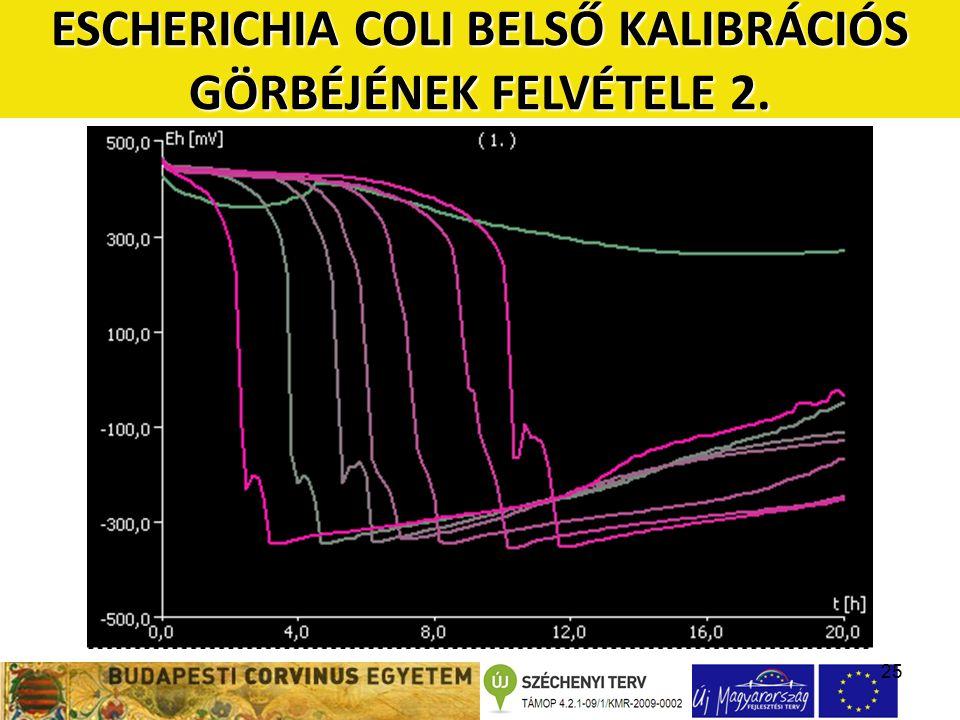 25 ESCHERICHIA COLI BELSŐ KALIBRÁCIÓS GÖRBÉJÉNEK FELVÉTELE 2.