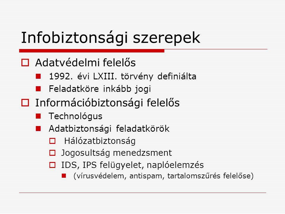Infobiztonsági szerepek  Adatvédelmi felelős 1992.