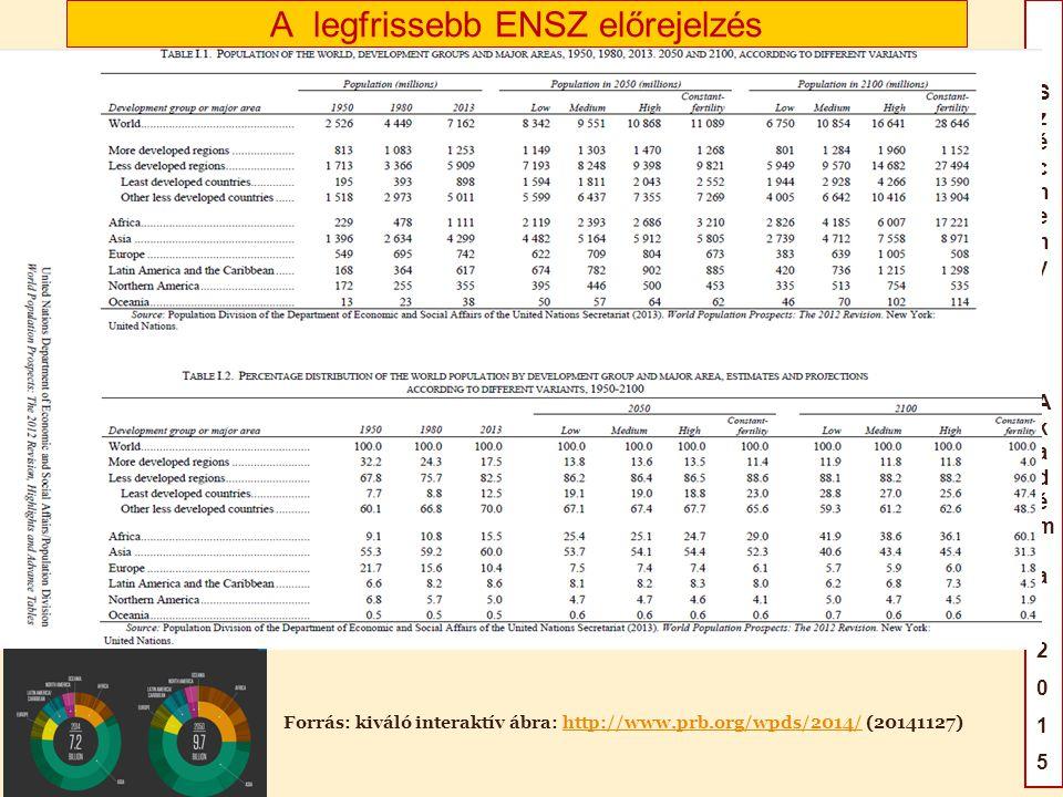 SzéchenyiAkadémia2015SzéchenyiAkadémia2015 A népesség megoszlása a fejlődő és a fejlett világ között