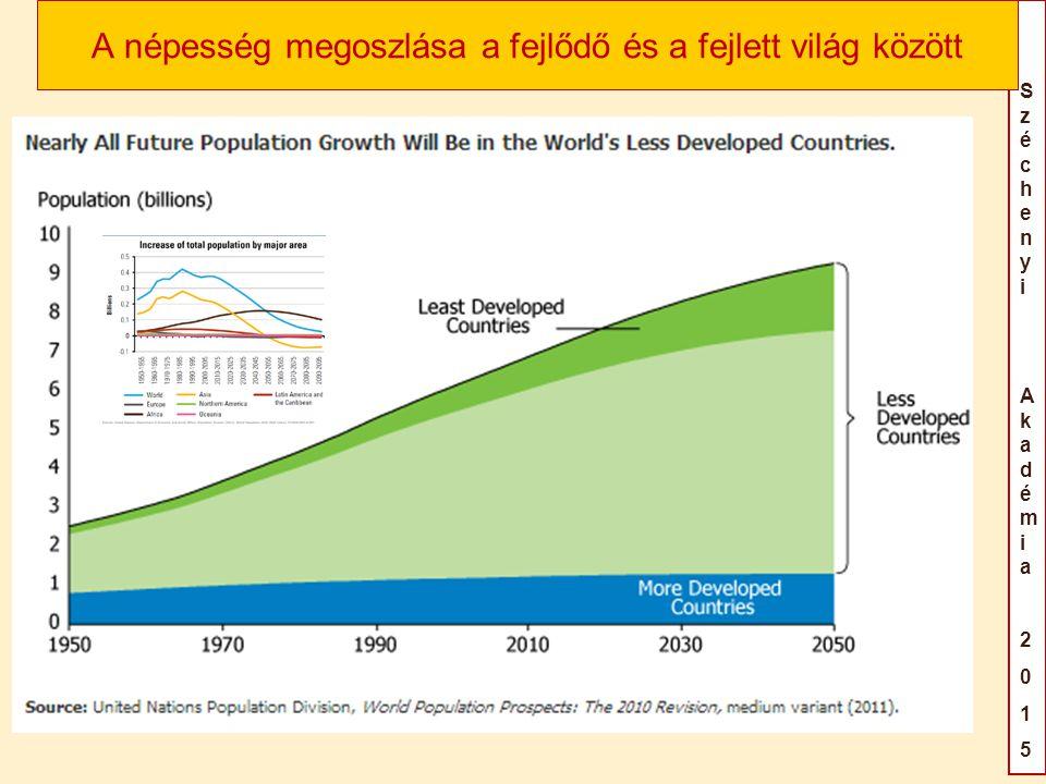SzéchenyiAkadémia2015SzéchenyiAkadémia2015 A migrációs nyomás forrása Forrás: Population Reference Bureau, http://www.prb.org/Publicati ons/Datasheets/2014/2014- world-population-data- sheet/population-clock.aspx (20141127)