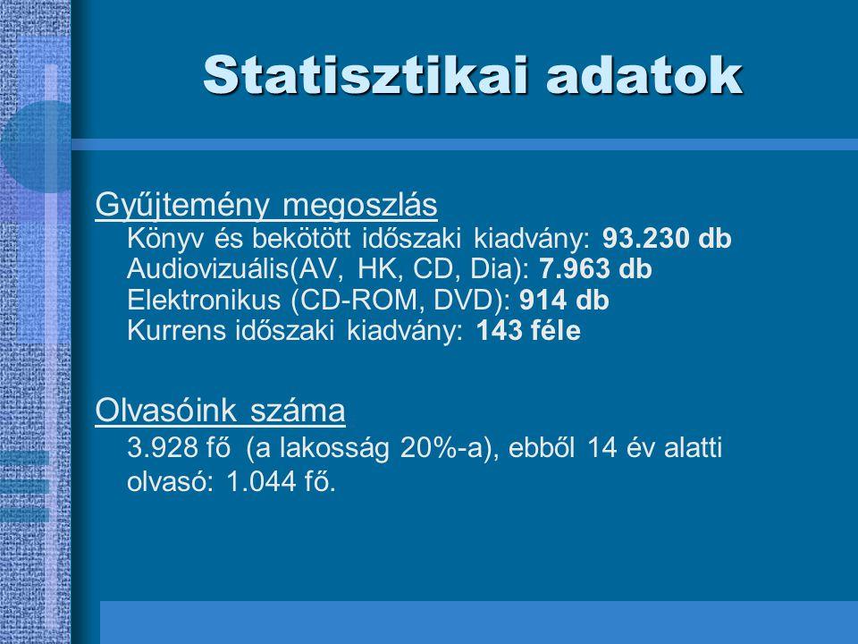 Statisztikai adatok Gyűjtemény megoszlás Könyv és bekötött időszaki kiadvány: 93.230 db Audiovizuális(AV, HK, CD, Dia): 7.963 db Elektronikus (CD-ROM, DVD): 914 db Kurrens időszaki kiadvány: 143 féle Olvasóink száma 3.928 fő (a lakosság 20%-a), ebből 14 év alatti olvasó: 1.044 fő.