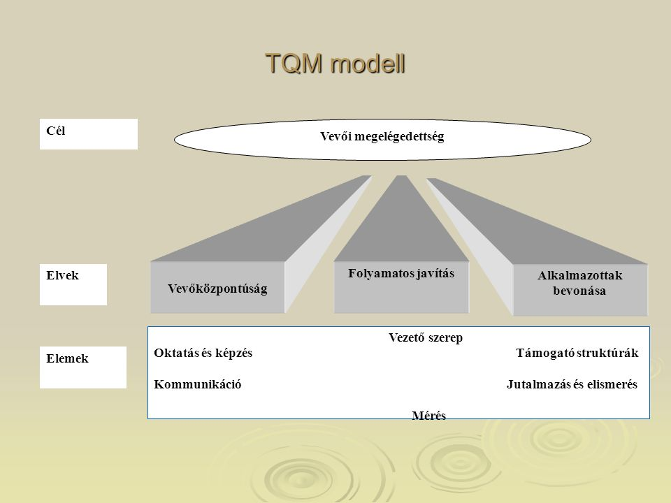 TQM modell Alkalmazottak bevonása Vevőközpontúság Folyamatos javítás Vezető szerep Oktatás és képzés Támogató struktúrák Kommunikáció Jutalmazás és el