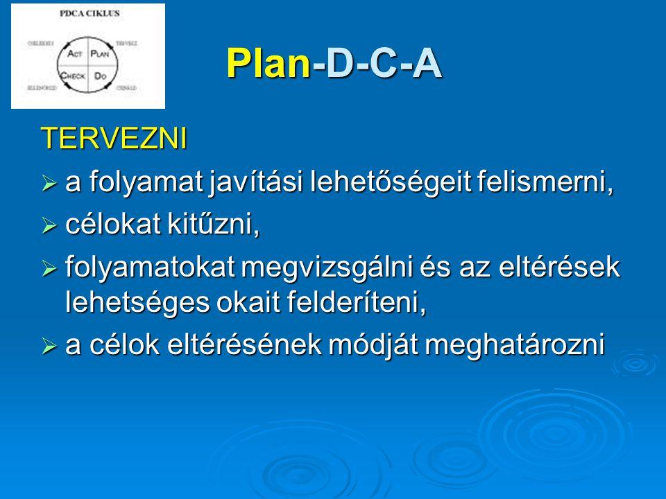 Plan-D-C-A TERVEZNI  a folyamat javítási lehetőségeit felismerni,  célokat kitűzni,  folyamatokat megvizsgálni és az eltérések lehetséges okait fel