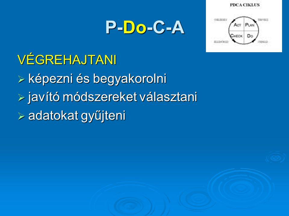 P-Do-C-A VÉGREHAJTANI  képezni és begyakorolni  javító módszereket választani  adatokat gyűjteni