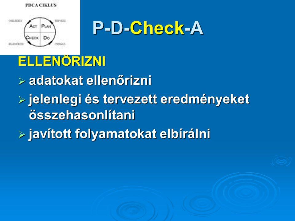 P-D-Check-A ELLENŐRIZNI  adatokat ellenőrizni  jelenlegi és tervezett eredményeket összehasonlítani  javított folyamatokat elbírálni