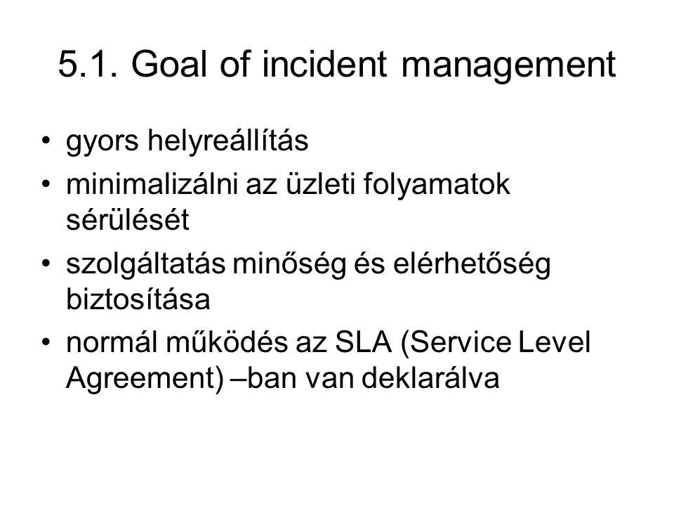 5.1. Goal of incident management gyors helyreállítás minimalizálni az üzleti folyamatok sérülését szolgáltatás minőség és elérhetőség biztosítása norm