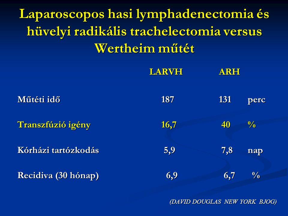 LARVHARH LARVHARH Műtéti idő187131perc Transzfúzió igény16,7 40% Kórházi tartózkodás 5,9 7,8nap Recidiva (30 hónap) 6,9 6,7 % (DAVID DOUGLAS NEW YORK