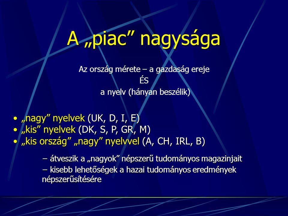 """A """"piac nagysága Az ország mérete – a gazdaság ereje ÉS a nyelv (hányan beszélik) """"nagy nyelvek (UK, D, I, E)""""nagy nyelvek (UK, D, I, E) """"kis nyelvek (DK, S, P, GR, M)""""kis nyelvek (DK, S, P, GR, M) """"kis ország """"nagy nyelvvel (A, CH, IRL, B)""""kis ország """"nagy nyelvvel (A, CH, IRL, B) − átveszik a """"nagyok népszerű tudományos magazinjait − kisebb lehetőségek a hazai tudományos eredmények népszerűsítésére"""