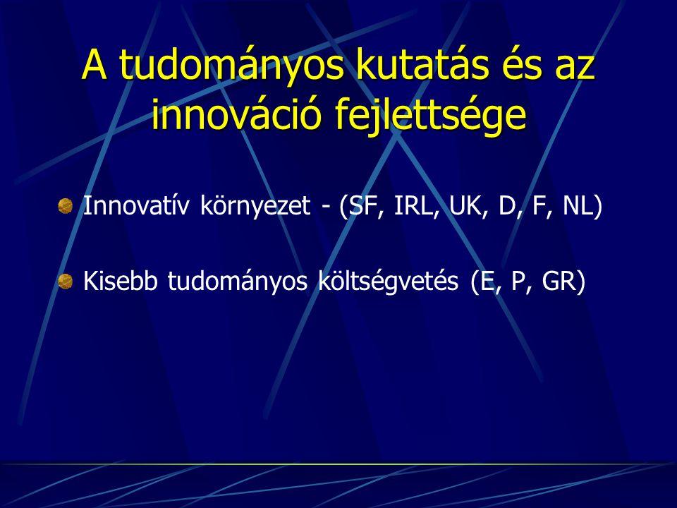 A tudományos kutatás és az innováció fejlettsége Innovatív környezet - (SF, IRL, UK, D, F, NL) Kisebb tudományos költségvetés (E, P, GR)