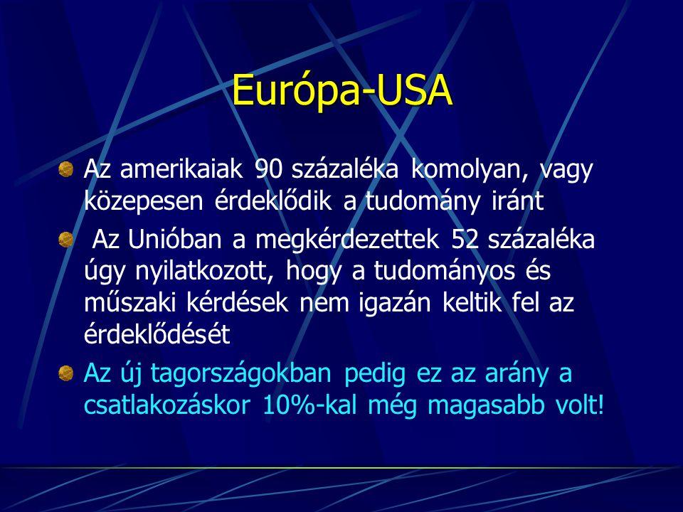 Európa-USA Az amerikaiak 90 százaléka komolyan, vagy közepesen érdeklődik a tudomány iránt Az Unióban a megkérdezettek 52 százaléka úgy nyilatkozott, hogy a tudományos és műszaki kérdések nem igazán keltik fel az érdeklődését Az új tagországokban pedig ez az arány a csatlakozáskor 10%-kal még magasabb volt!