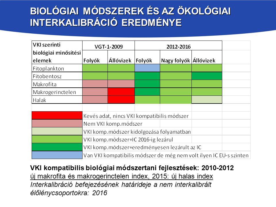BIOLÓGIAI MÓDSZEREK ÉS AZ ÖKOLÓGIAI INTERKALIBRÁCIÓ EREDMÉNYE VKI kompatibilis biológiai módszertani fejlesztések: 2010-2012 új makrofita és makrogerinctelen index, 2015: új halas index Interkalibráció befejezésének határideje a nem interkalibrált élőlénycsoportokra: 2016