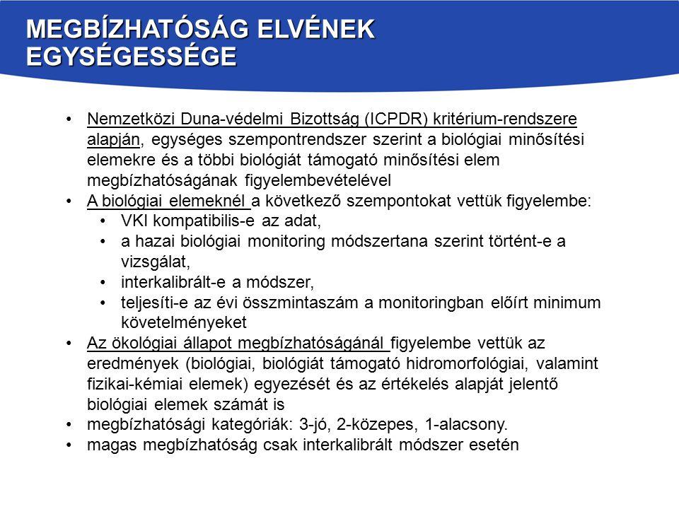 MEGBÍZHATÓSÁG ELVÉNEK EGYSÉGESSÉGE Nemzetközi Duna-védelmi Bizottság (ICPDR) kritérium-rendszere alapján, egységes szempontrendszer szerint a biológiai minősítési elemekre és a többi biológiát támogató minősítési elem megbízhatóságának figyelembevételével A biológiai elemeknél a következő szempontokat vettük figyelembe: VKI kompatibilis-e az adat, a hazai biológiai monitoring módszertana szerint történt-e a vizsgálat, interkalibrált-e a módszer, teljesíti-e az évi összmintaszám a monitoringban előírt minimum követelményeket Az ökológiai állapot megbízhatóságánál figyelembe vettük az eredmények (biológiai, biológiát támogató hidromorfológiai, valamint fizikai-kémiai elemek) egyezését és az értékelés alapját jelentő biológiai elemek számát is megbízhatósági kategóriák: 3-jó, 2-közepes, 1-alacsony.