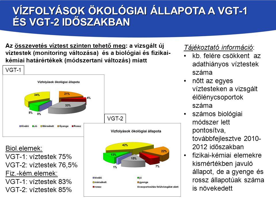 VÍZFOLYÁSOK ÖKOLÓGIAI ÁLLAPOTA A VGT-1 ÉS VGT-2 IDŐSZAKBAN Tájékoztató információ: kb. felére csökkent az adathiányos víztestek száma nőtt az egyes ví