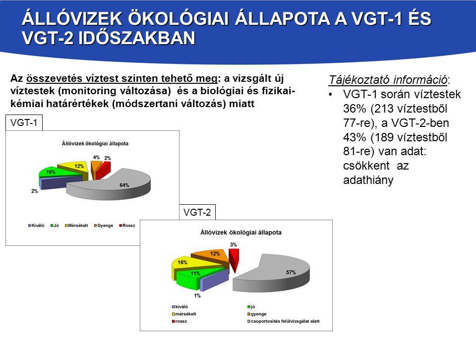 ÁLLÓVIZEK ÖKOLÓGIAI ÁLLAPOTA A VGT-1 ÉS VGT-2 IDŐSZAKBAN Tájékoztató információ: VGT-1 során víztestek 36% (213 víztestből 77-re), a VGT-2-ben 43% (189 víztestből 81-re) van adat: csökkent az adathiány Az összevetés víztest szinten tehető meg: a vizsgált új víztestek (monitoring változása) és a biológiai és fizikai- kémiai határértékek (módszertani változás) miatt VGT-1 VGT-2