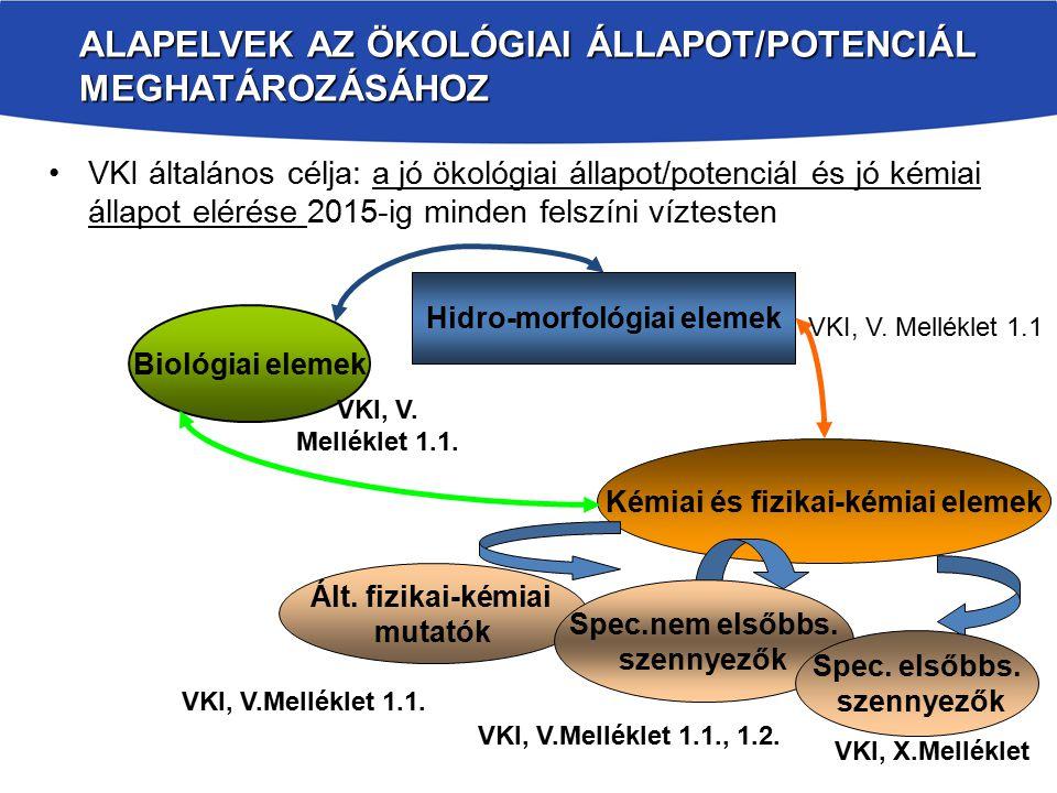 ALAPELVEK AZ ÖKOLÓGIAI ÁLLAPOT/POTENCIÁL MEGHATÁROZÁSÁHOZ VKI általános célja: a jó ökológiai állapot/potenciál és jó kémiai állapot elérése 2015-ig minden felszíni víztesten Biológiai elemek Hidro-morfológiai elemek Kémiai és fizikai-kémiai elemek Ált.