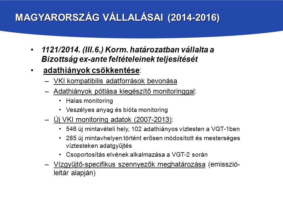 MAGYARORSZÁG VÁLLALÁSAI (2014-2016) 1121/2014. (III.6.) Korm. határozatban vállalta a Bizottság ex-ante feltételeinek teljesítését adathiányok csökken