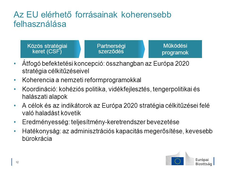 12 Az EU elérhető forrásainak koherensebb felhasználása Átfogó befektetési koncepció: összhangban az Európa 2020 stratégia célkitűzéseivel Koherencia a nemzeti reformprogramokkal Koordináció: kohéziós politika, vidékfejlesztés, tengerpolitikai és halászati alapok A célok és az indikátorok az Európa 2020 stratégia célkitűzései felé való haladást követik Eredményesség: teljesítmény-keretrendszer bevezetése Hatékonyság: az adminisztrációs kapacitás megerősítése, kevesebb bürokrácia Működési programok Partnerségi szerződés Közös stratégiai keret (CSF)