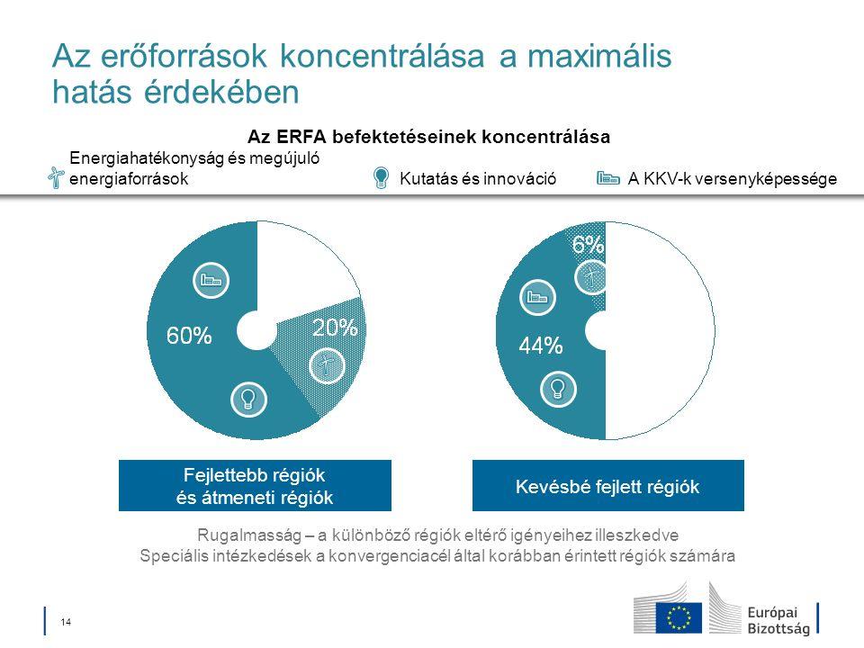 14 Kevésbé fejlett régiók Fejlettebb régiók és átmeneti régiók Az erőforrások koncentrálása a maximális hatás érdekében Rugalmasság – a különböző régiók eltérő igényeihez illeszkedve Speciális intézkedések a konvergenciacél által korábban érintett régiók számára Kutatás és innováció Energiahatékonyság és megújuló energiaforrások A KKV-k versenyképessége Az ERFA befektetéseinek koncentrálása