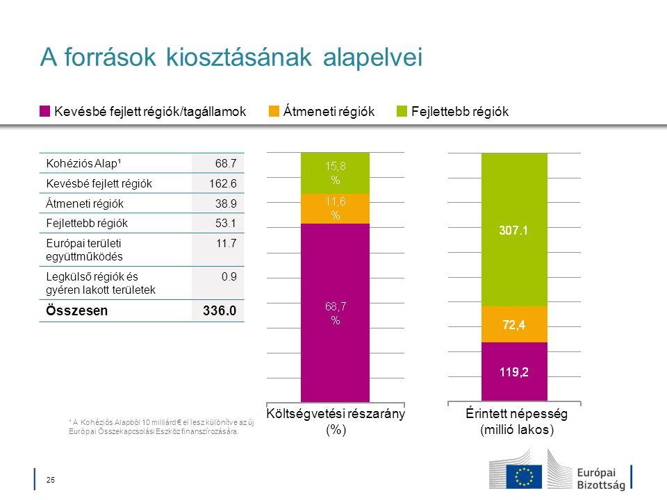 25 A források kiosztásának alapelvei Költségvetési részarány (%) Érintett népesség (millió lakos) Kevésbé fejlett régiók/tagállamokÁtmeneti régiókFejlettebb régiók Kohéziós Alap¹68.7 Kevésbé fejlett régiók162.6 Átmeneti régiók38.9 Fejlettebb régiók53.1 Európai területi együttműködés 11.7 Legkülső régiók és gyéren lakott területek 0.9 Összesen336.0 ¹ A Kohéziós Alapból 10 milliárd el lesz különítve az új Európai Összekapcsolási Eszköz finanszírozására.