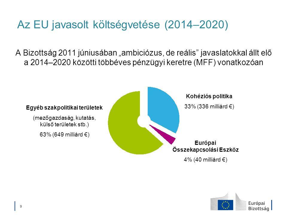 9 Az EU javasolt költségvetése (2014–2020) A Bizottság 2011 júniusában ambiciózus, de reális javaslatokkal állt elő a 2014–2020 közötti többéves pénzügyi keretre (MFF) vonatkozóan Kohéziós politika 33% (336 milliárd ) Európai Összekapcsolási Eszköz 4% (40 milliárd ) Egyéb szakpolitikai területek (mezőgazdaság, kutatás, külső területek stb.) 63% (649 milliárd )
