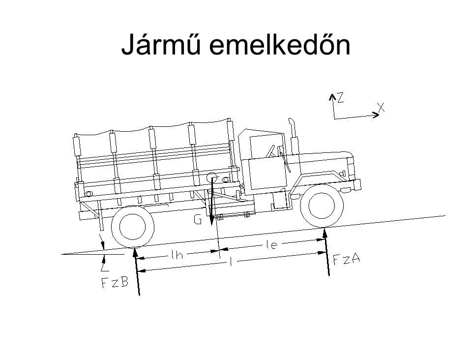 Belsőégésű motor és jármű együttes üzeme Az emelkedési és gördülési ellenállás nyomatéka a motor főtengelyén A légellenállás nyomatéka a motor főtengelyén
