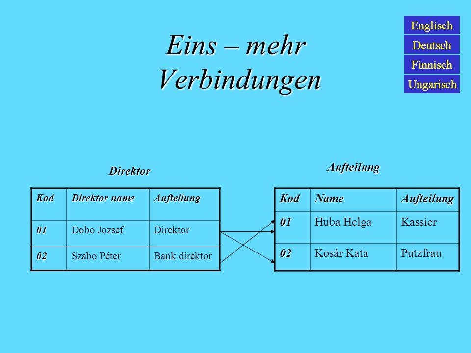 Eins – eins Verbindungen Englisch Deutsch Finnisch Ungarisch ZeilennummerNameAufteilung 1Nagyapáti RobertArbeiter 2Rieder MáriaDirektor ZeilennummerWohnortLohn 1Szeged Balabásu.